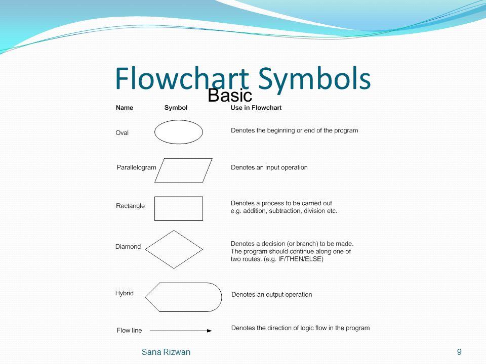 Flowchart Symbols Basic Sana Rizwan