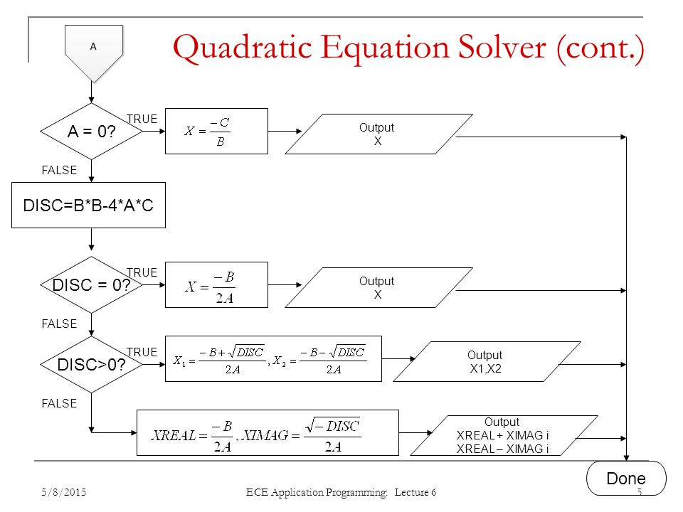 Quadratic Equation Solver (cont.)