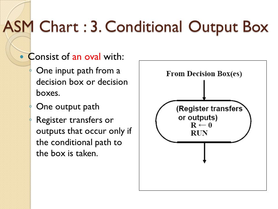 ASM Chart : 3. Conditional Output Box
