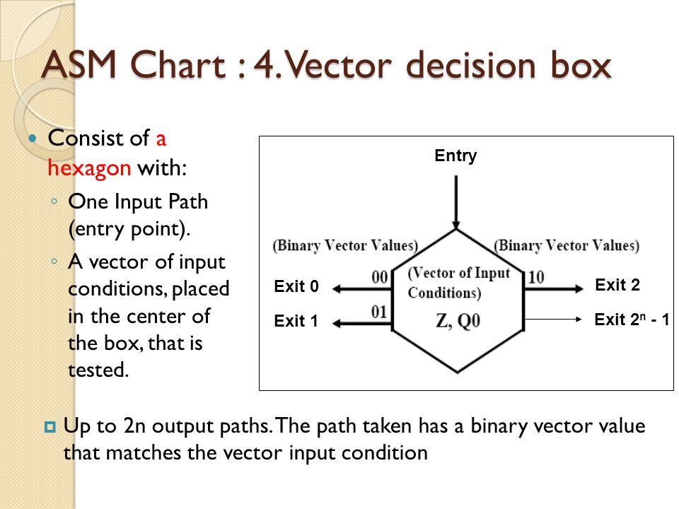 ASM Chart : 4. Vector decision box