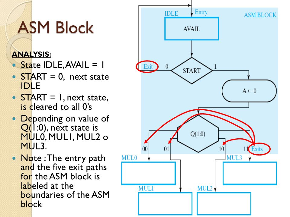 ASM Block State IDLE, AVAIL = 1 START = 0, next state is IDLE