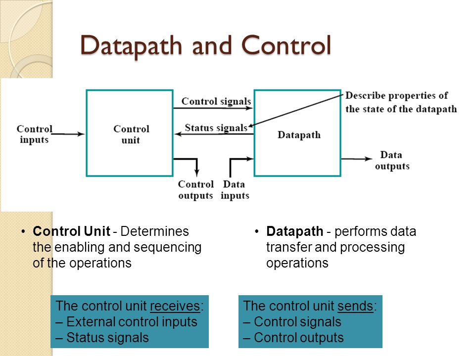 Datapath and Control Control Unit - Determines the enabling and sequencing of the operations.