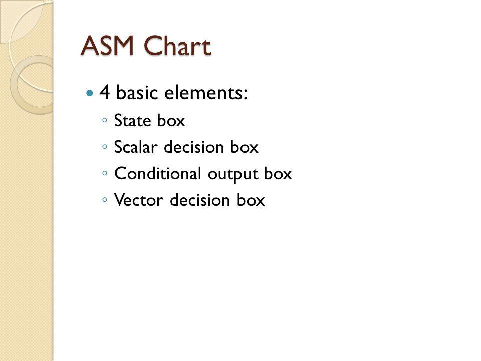 ASM Chart 4 basic elements: State box Scalar decision box