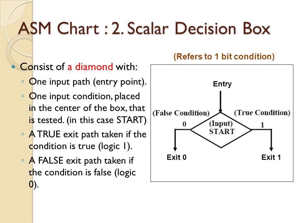 ASM Chart : 2. Scalar Decision Box