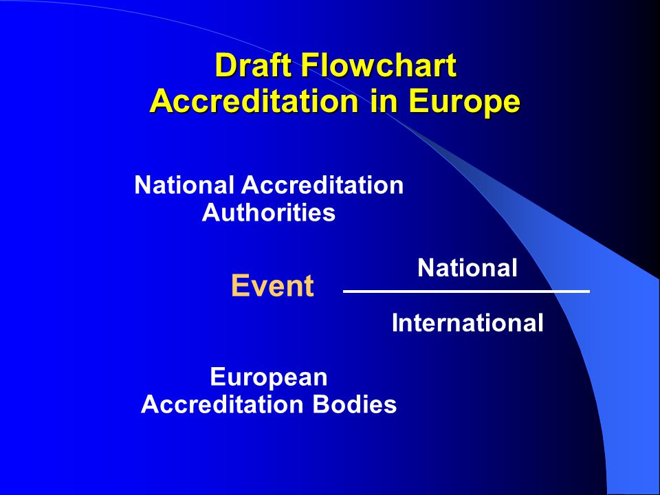 Accreditation in Europe National Accreditation Authorities