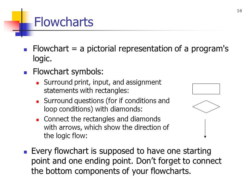 16 Flowcharts. Flowchart = a pictorial representation of a program s logic. Flowchart symbols: