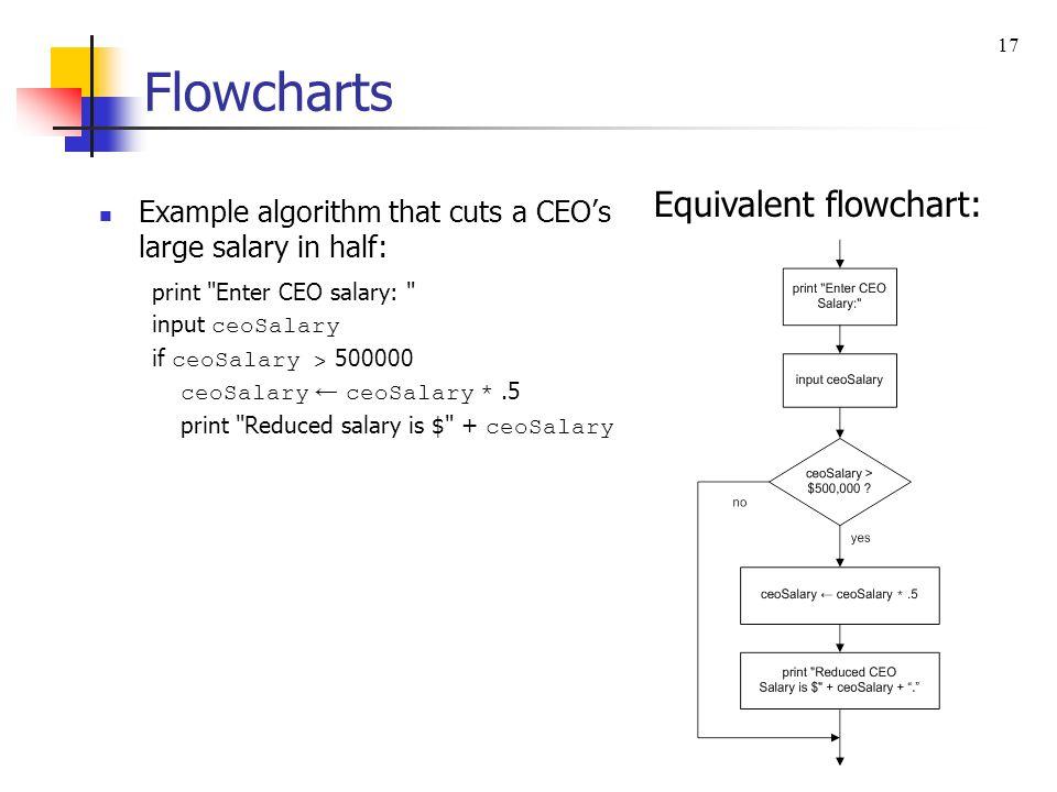 Flowcharts Equivalent flowchart: