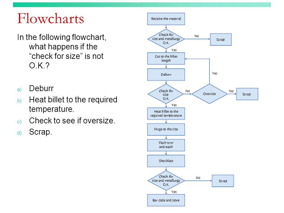 Flowcharts In the following flowchart, what happens if the check for size is not O.K. Deburr. Heat billet to the required temperature.