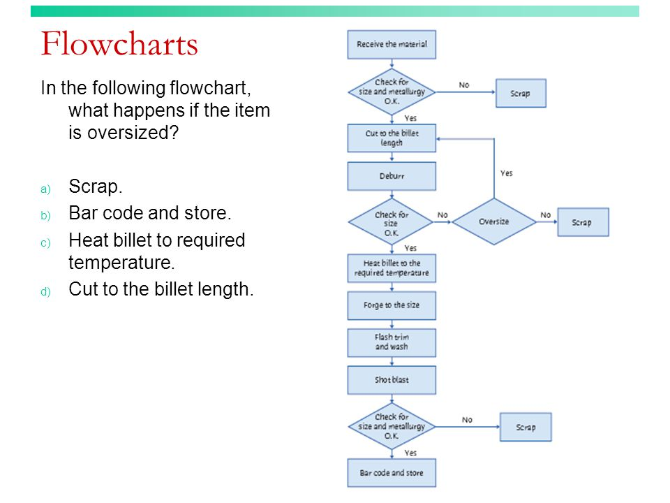 Flowcharts In the following flowchart, what happens if the item is oversized Scrap. Bar code and store.
