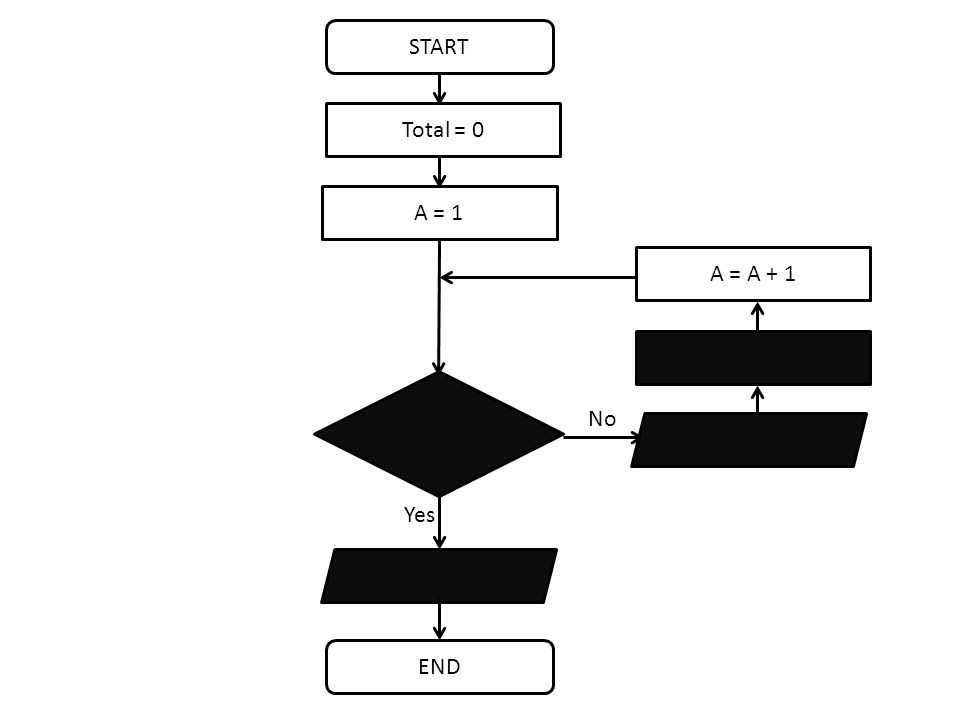 START END No A = 1 Yes Total = 0 A = A + 1