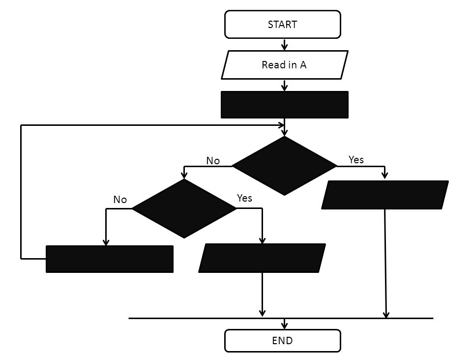 START END No Read in A Yes