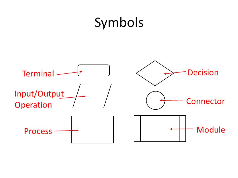 Symbols Decision Terminal Input/Output Operation Connector Module