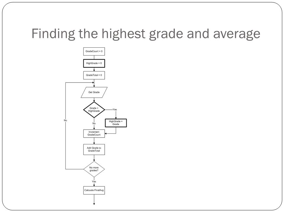 Finding the highest grade and average