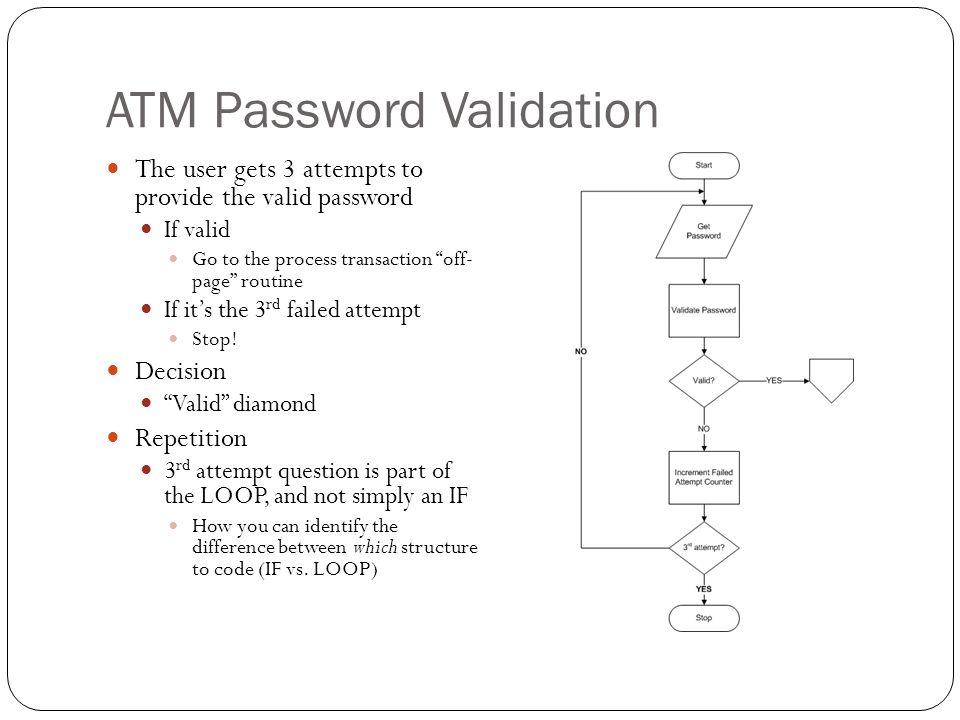 ATM Password Validation