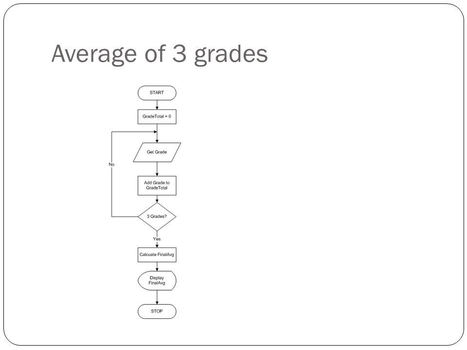 Average of 3 grades