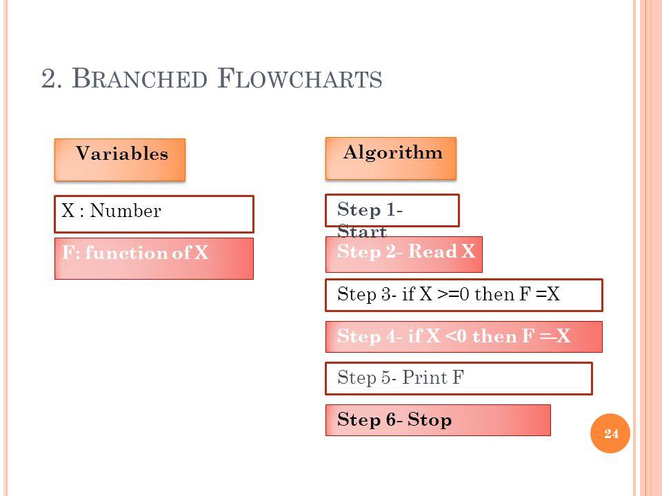 2. Branched Flowcharts Variables Algorithm X : Number Step 1- Start
