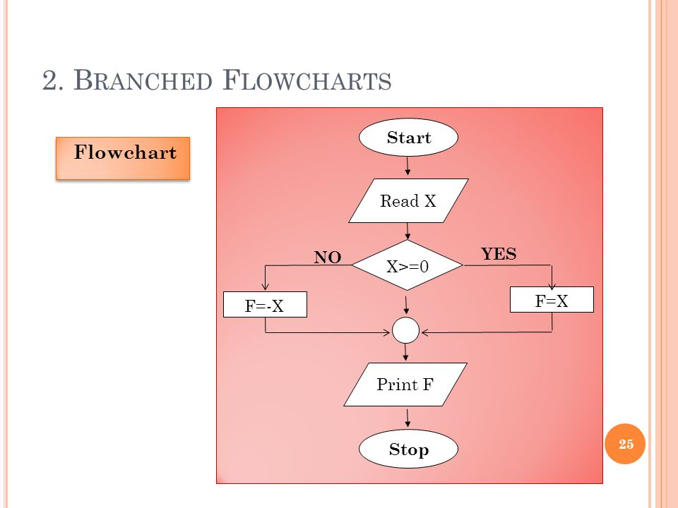 2. Branched Flowcharts Flowchart Start Read X YES NO X>=0 F=X F=-X