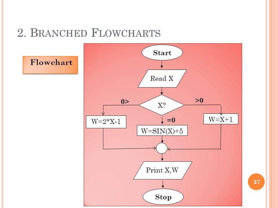 2. Branched Flowcharts Flowchart Start Read X >0 0> X =0 W=X+1