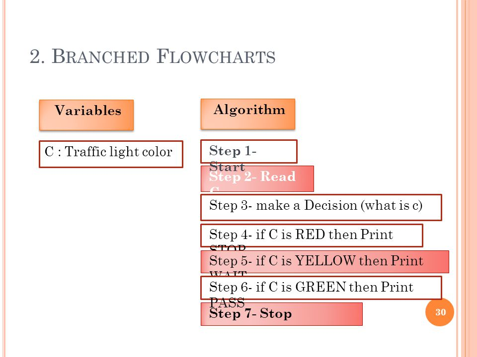 2. Branched Flowcharts Variables Algorithm C : Traffic light color