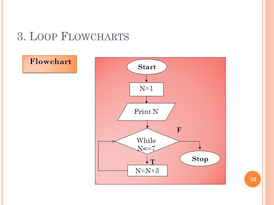 3. Loop Flowcharts Flowchart Start N=1 Print N F While N<=7 Stop T