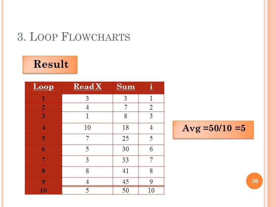 3. Loop Flowcharts Result Avg =50/10 =5 Loop Read X Sum i 1 3 2 4 7 8