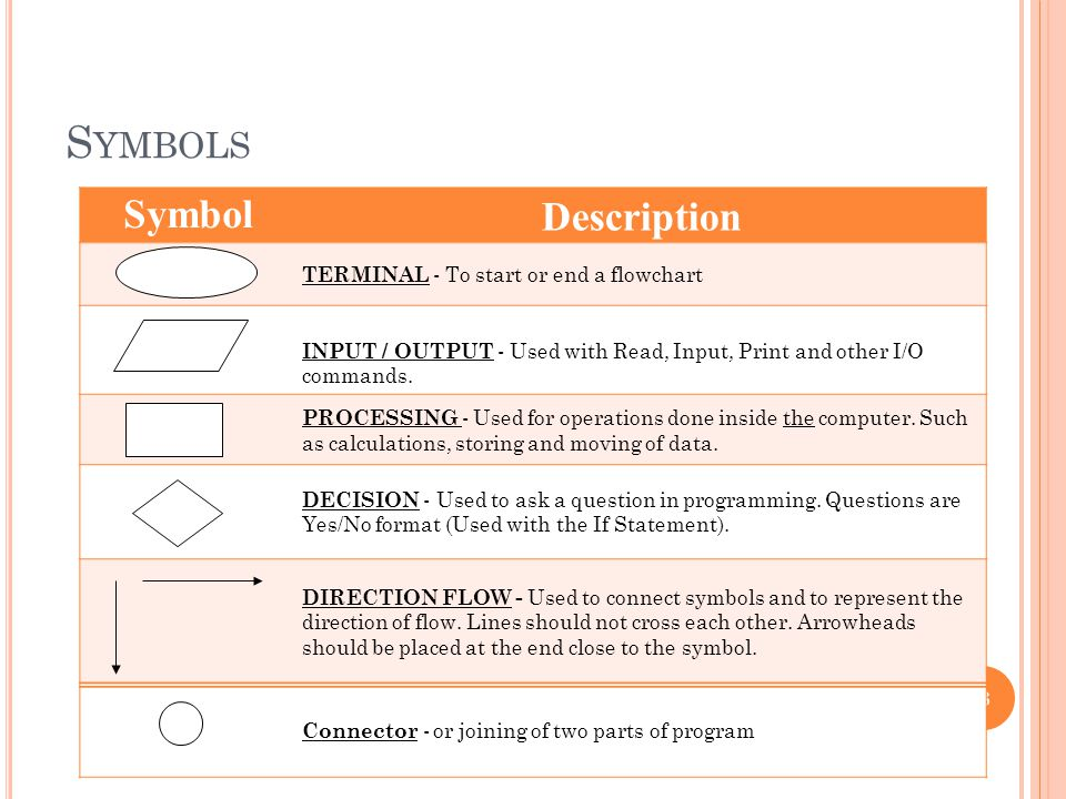 Symbols Description Symbol TERMINAL - To start or end a flowchart