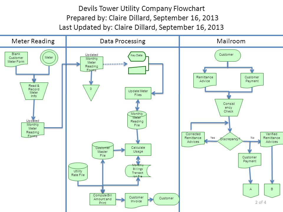Devils Tower Utility Company Flowchart Prepared by: Claire Dillard, September 16, 2013 Last Updated by: Claire Dillard, September 16, 2013
