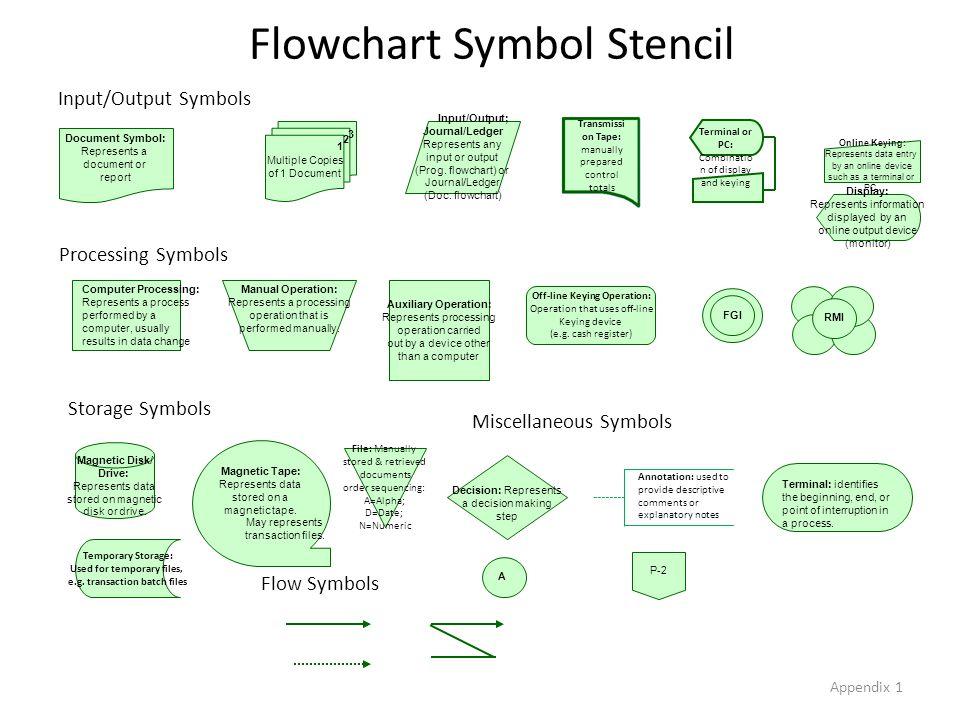 Flowchart Symbol Stencil