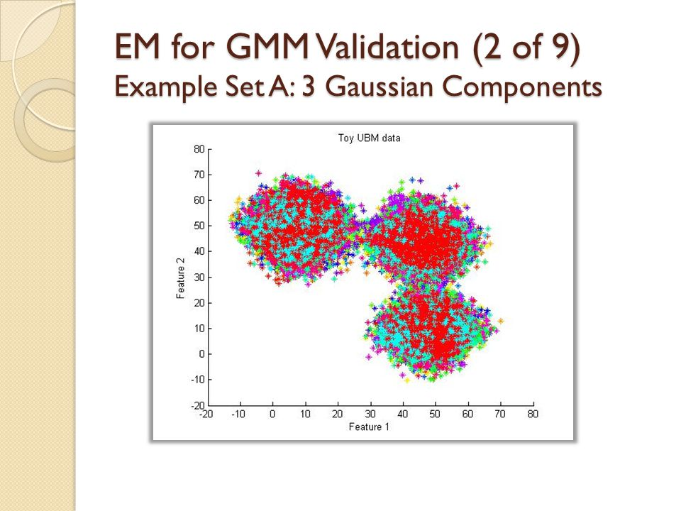 EM for GMM Validation (2 of 9) Example Set A: 3 Gaussian Components