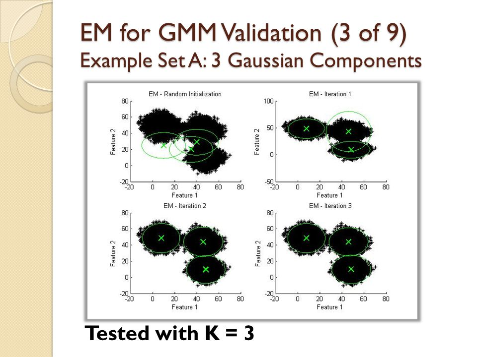 EM for GMM Validation (3 of 9) Example Set A: 3 Gaussian Components