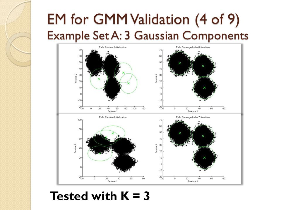 EM for GMM Validation (4 of 9) Example Set A: 3 Gaussian Components