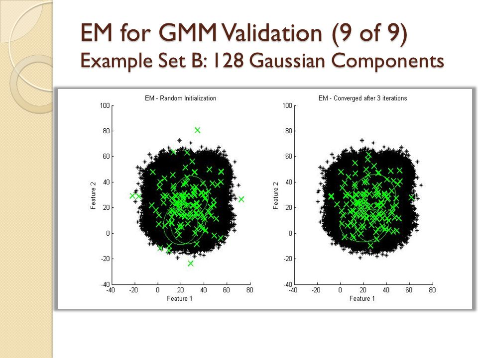 EM for GMM Validation (9 of 9) Example Set B: 128 Gaussian Components