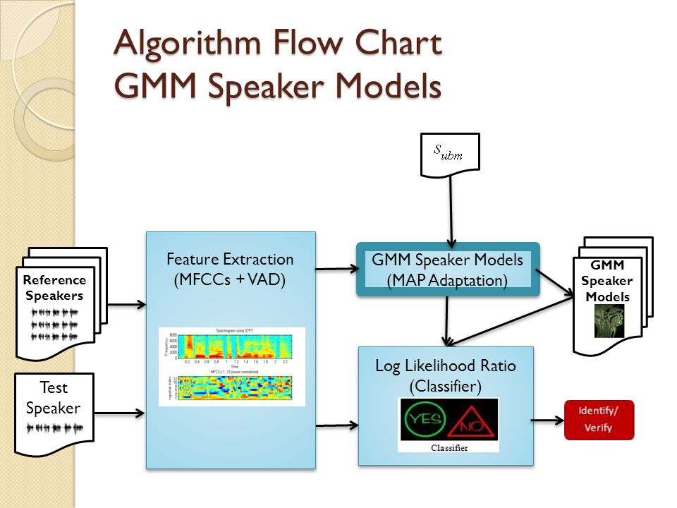 Algorithm Flow Chart GMM Speaker Models