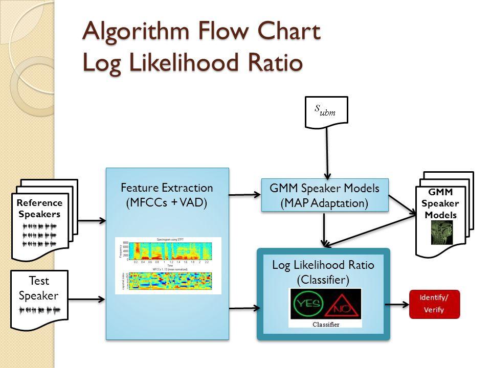 Algorithm Flow Chart Log Likelihood Ratio