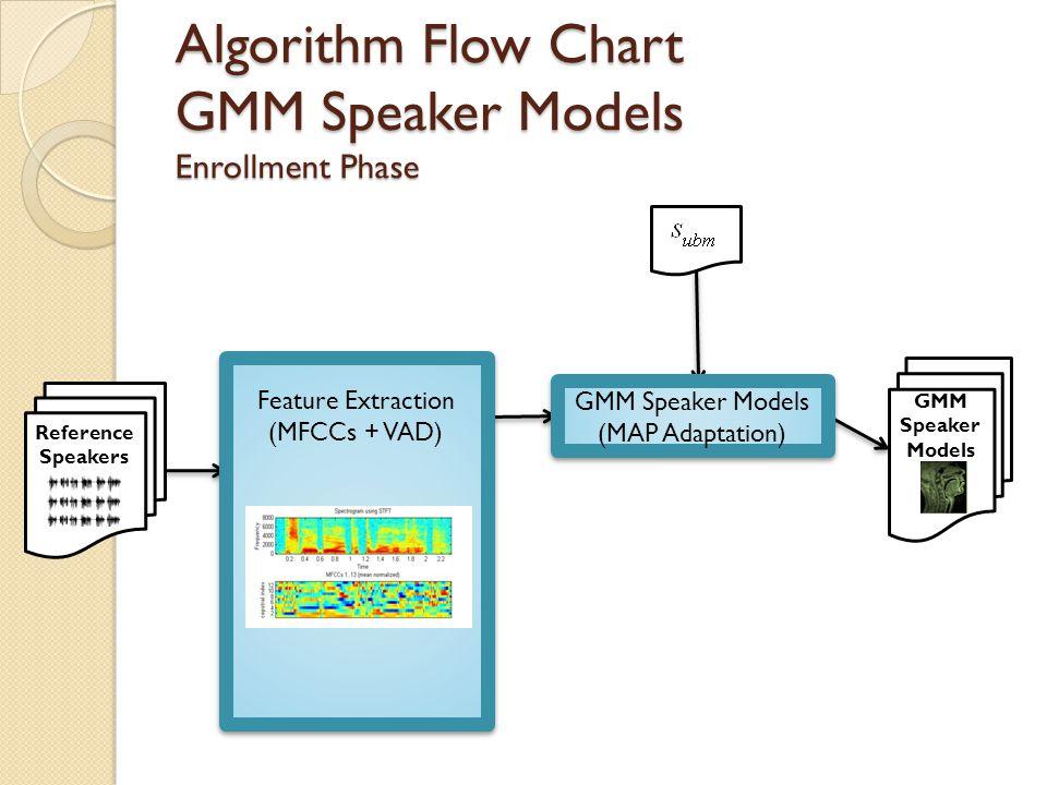 Algorithm Flow Chart GMM Speaker Models Enrollment Phase