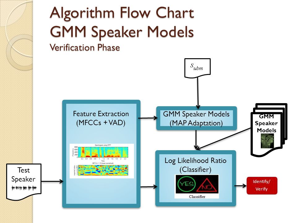Algorithm Flow Chart GMM Speaker Models Verification Phase