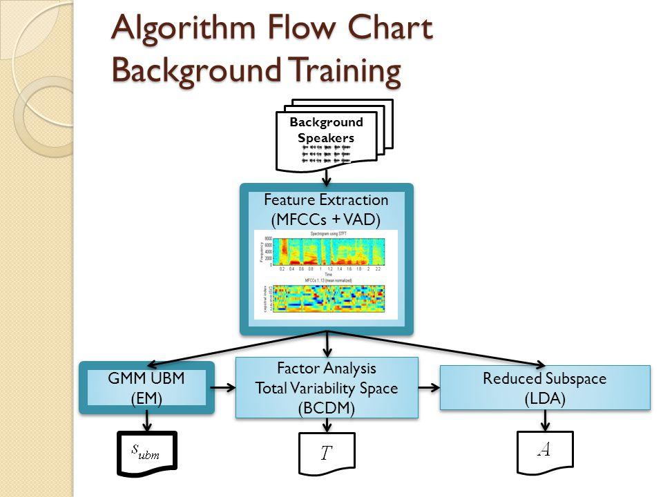 Algorithm Flow Chart Background Training