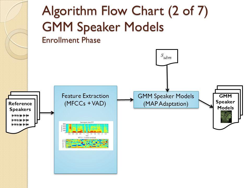 Algorithm Flow Chart (2 of 7) GMM Speaker Models Enrollment Phase