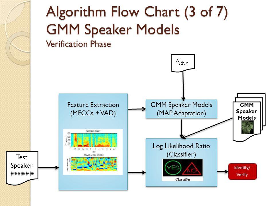 Algorithm Flow Chart (3 of 7) GMM Speaker Models Verification Phase