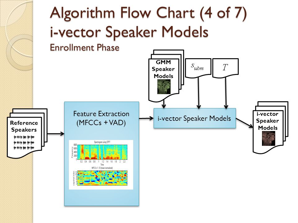 Algorithm Flow Chart (4 of 7) i-vector Speaker Models Enrollment Phase