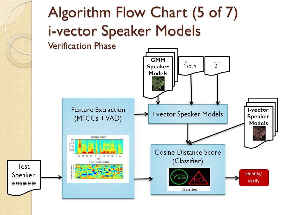 i-vector Speaker Models