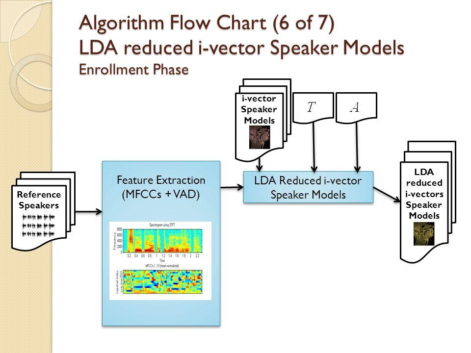 Algorithm Flow Chart (6 of 7) LDA reduced i-vector Speaker Models Enrollment Phase