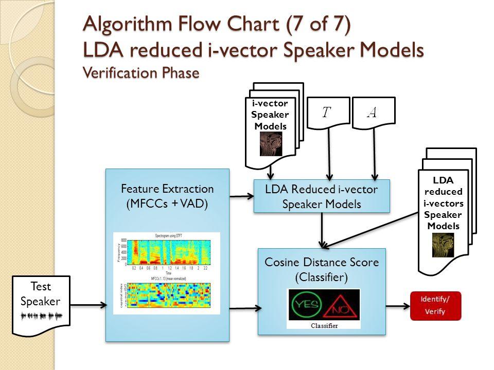 Algorithm Flow Chart (7 of 7) LDA reduced i-vector Speaker Models Verification Phase