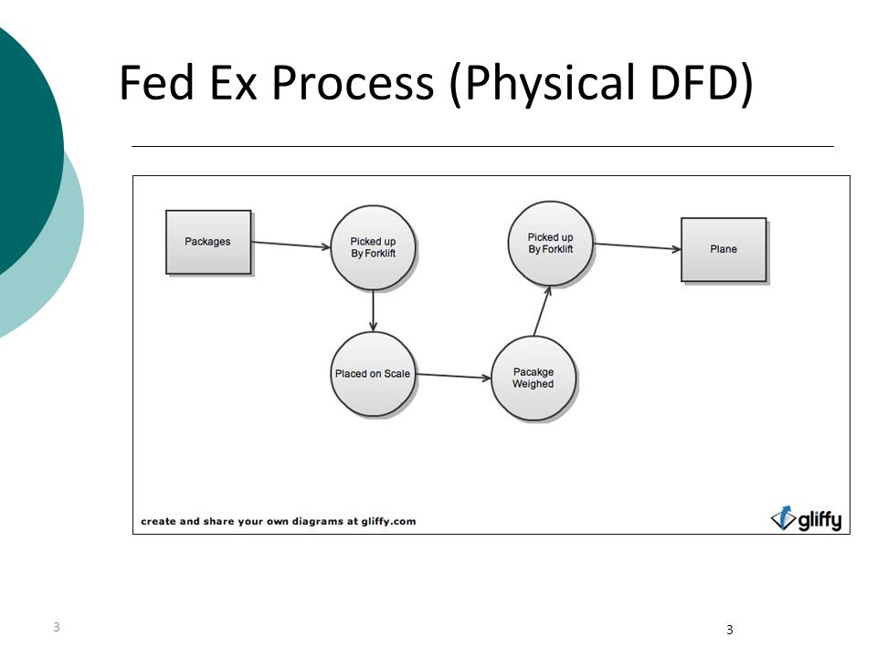Fed Ex Process (Physical DFD)