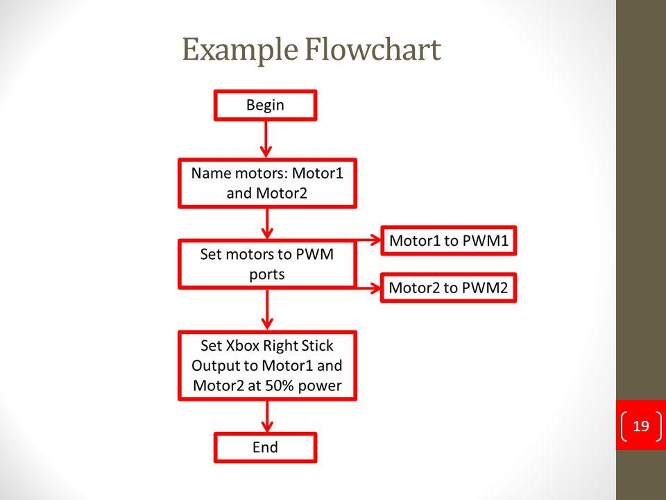 Example Flowchart