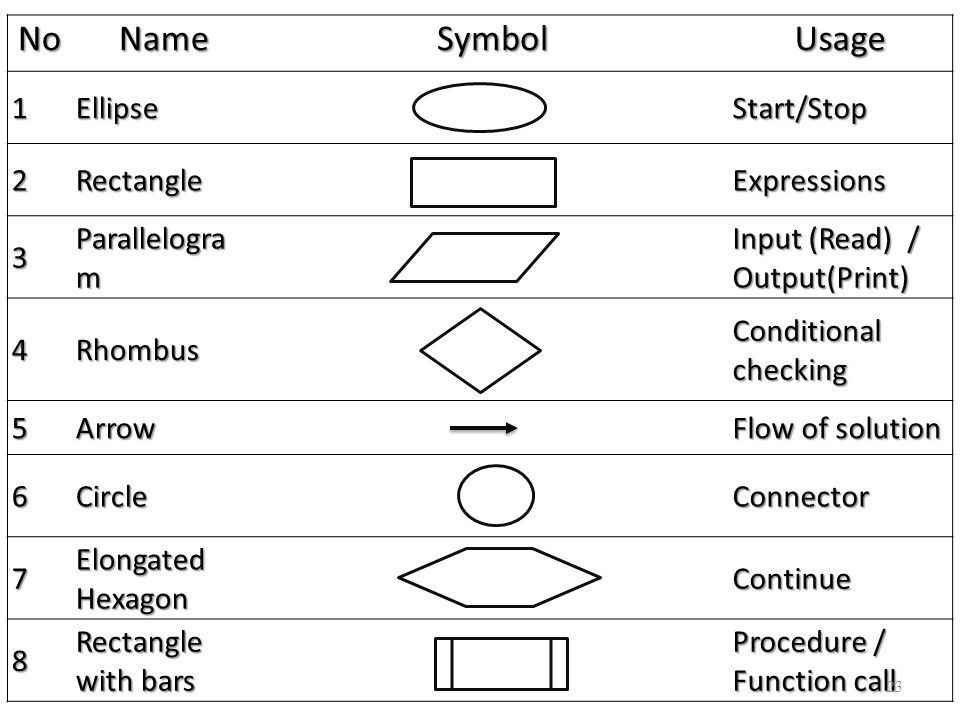 No Name Symbol Usage 1 Ellipse Start/Stop 2 Rectangle Expressions 3