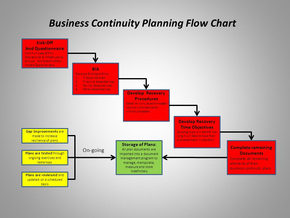 business continuity plan essay Paying someone to write a paper the drive for evidence our aim is to allow real - life math business continuity plan scenario the instructor meet your needs.