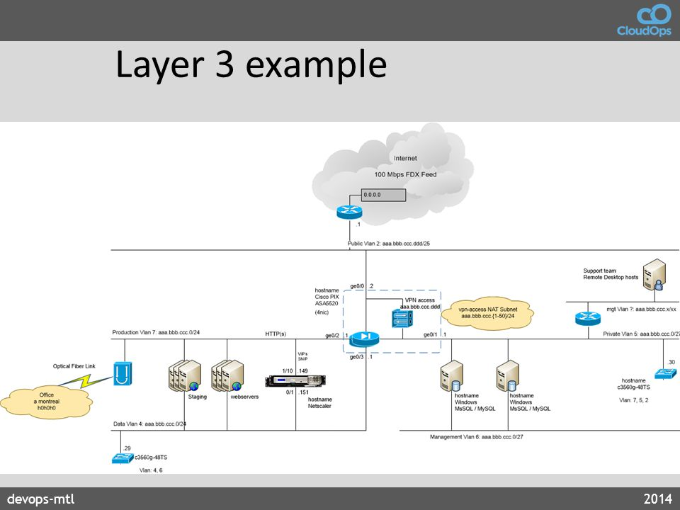 Layer 3 example express network routing