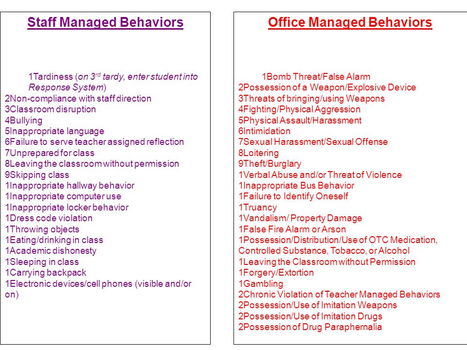 Staff Managed Behaviors Office Managed Behaviors