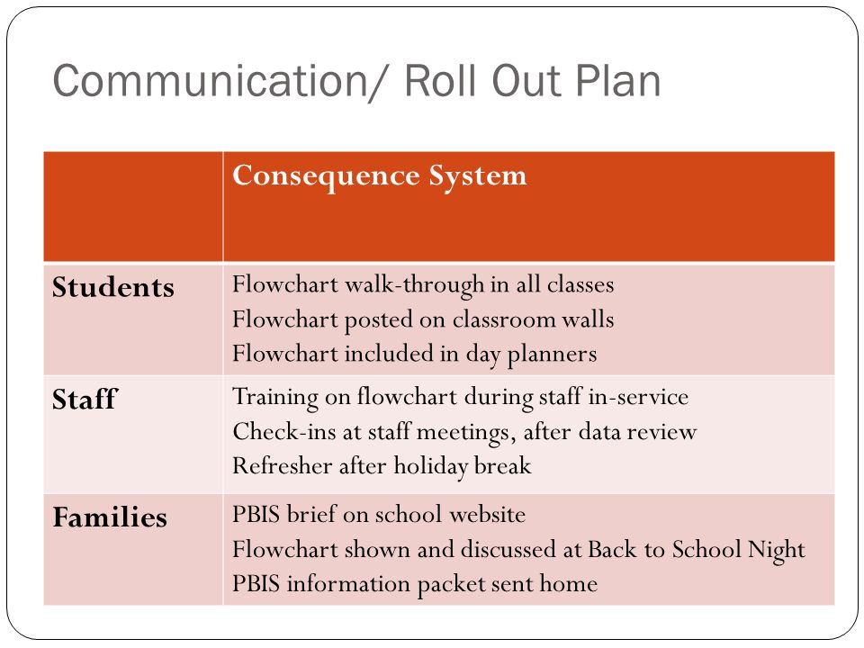 Communication/ Roll Out Plan